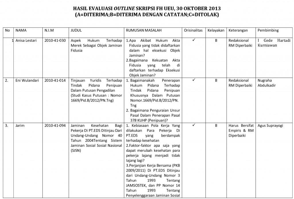 Hasil Evaluasi Outline Skripsi Fakultas Hukum Universitas Esa Unggul 30 Oktober 2013 Universitas Esa Unggul