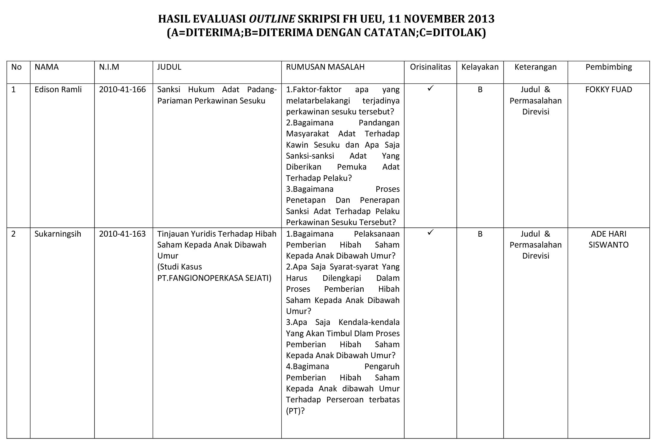 Hasil Evaluasi Outline Skripsi Fakultas Hukum Universitas Esa Unggul, 11 Nopember 2013