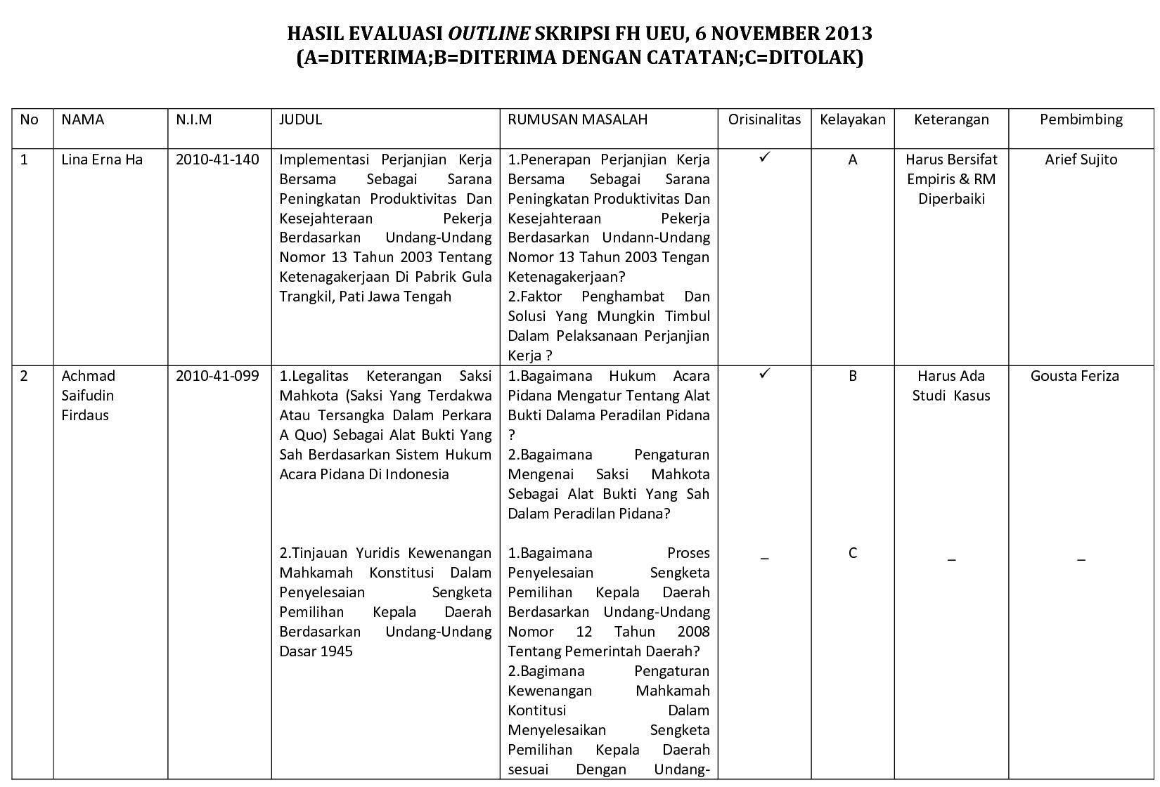 Hasil Evaluasi Outline Skripsi Fakultas Hukum Universitas Esa Unggul – 6 Nopember 2013