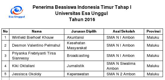 Penerima Beasiswa Indonesia Timur Tahap I Universitas Esa Unggul  Tahun 2016