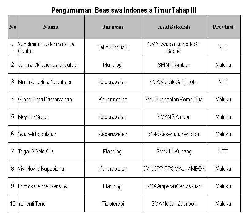 Penerima Beasiswa Indonesia Timur Tahap III