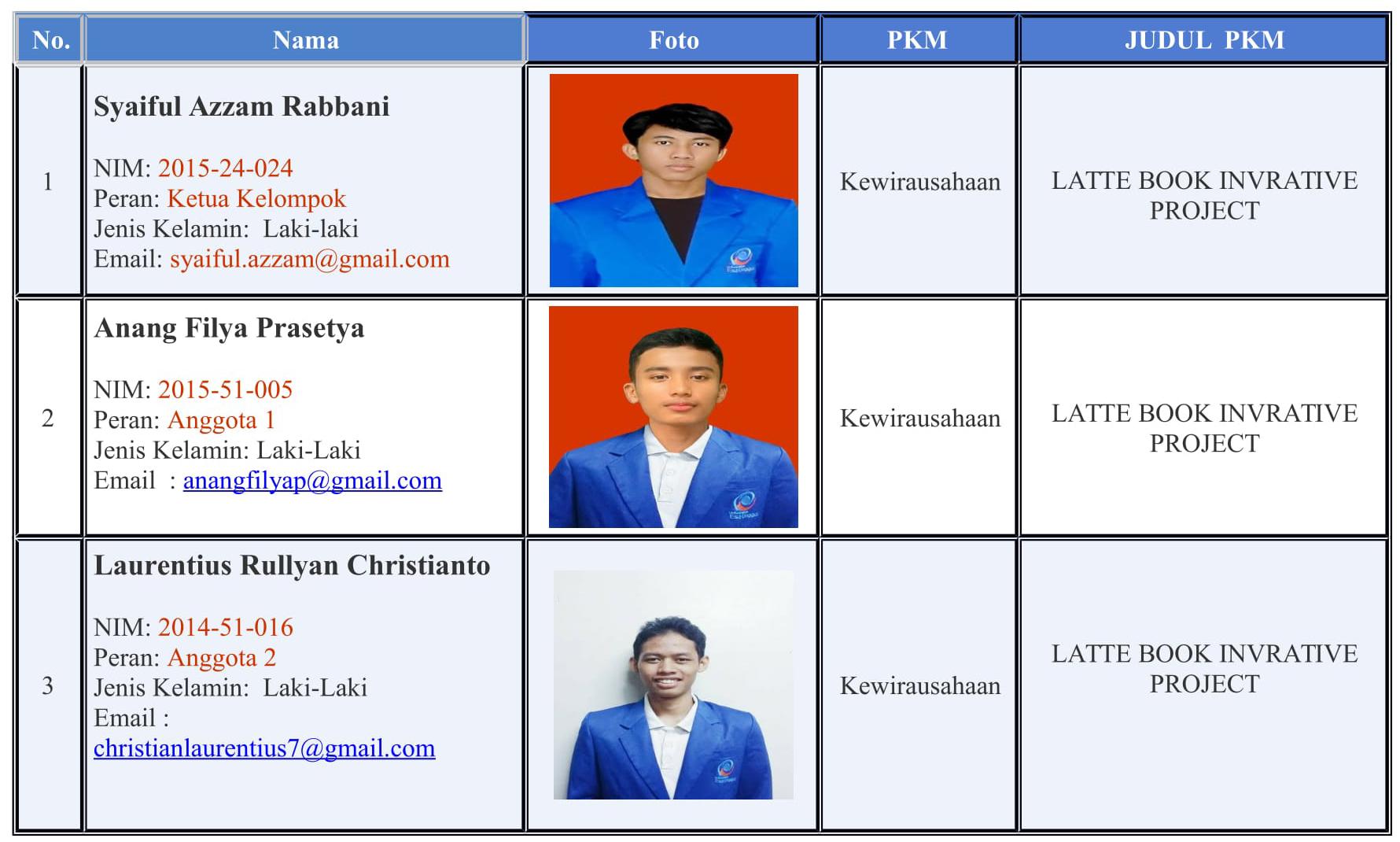 Selamat Atas Keberhasilan 1 Team PKM Bidang  Kewirausahaan Tahun 2015 Anggaran Pendanaan 2016  Lolos Ke Pekan Ilmiah Mahasiswa Nasional (PIMNAS) Ke-29 di Institut Pertanian Bogor