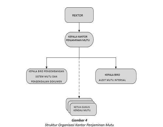Struktur Organisasi Kantor Penjaminan Mutu