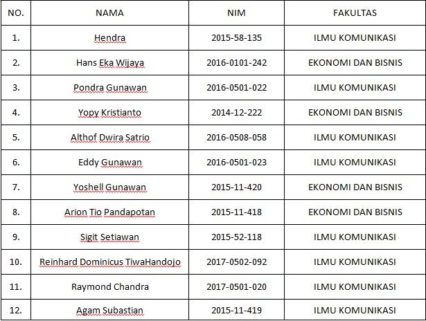 Daftar nama Mahasiswa UEU yang tergabung dalam Tim Basket