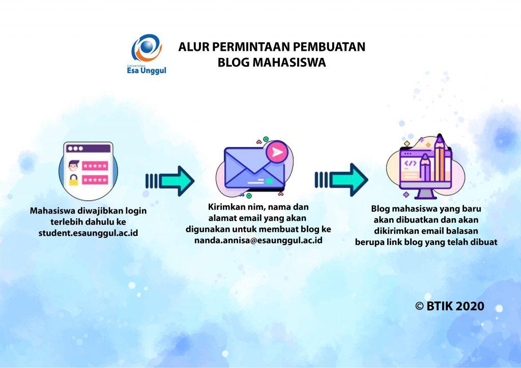 Alur Permintaan Pembuatan Blog Mahasiswa